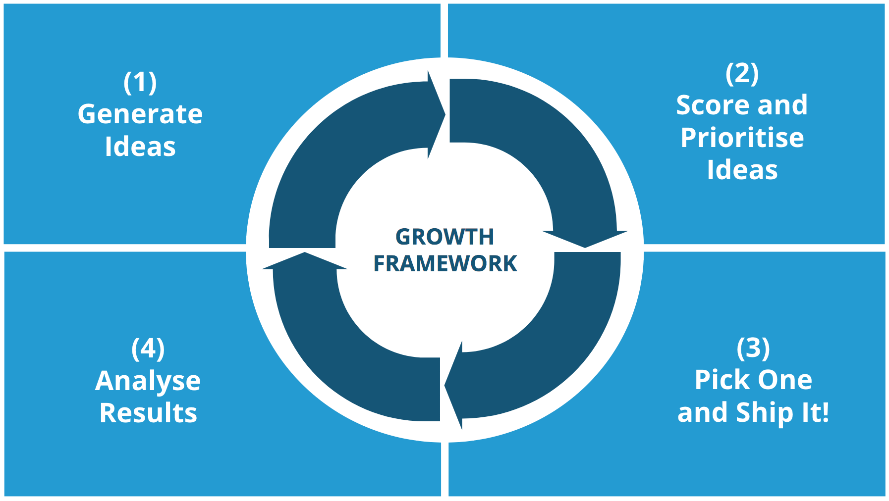 growth hacking process